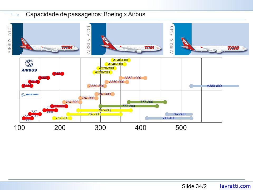Capacidade de passageiros: Boeing x Airbus