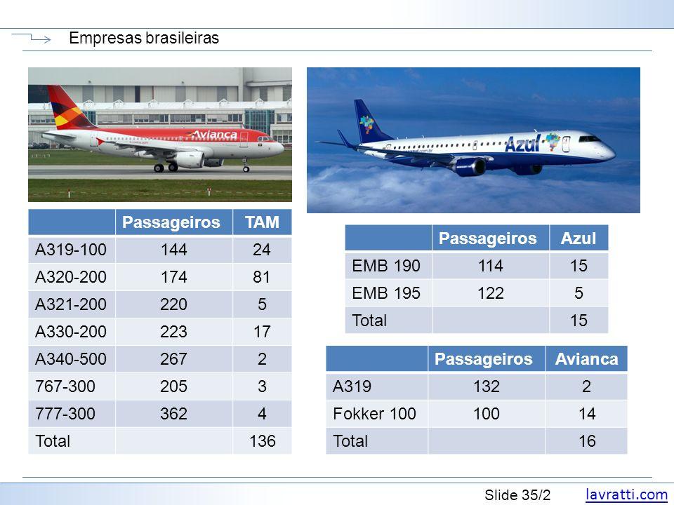 Passageiros TAM A319-100 144 24 A320-200 174 81 A321-200 220 5