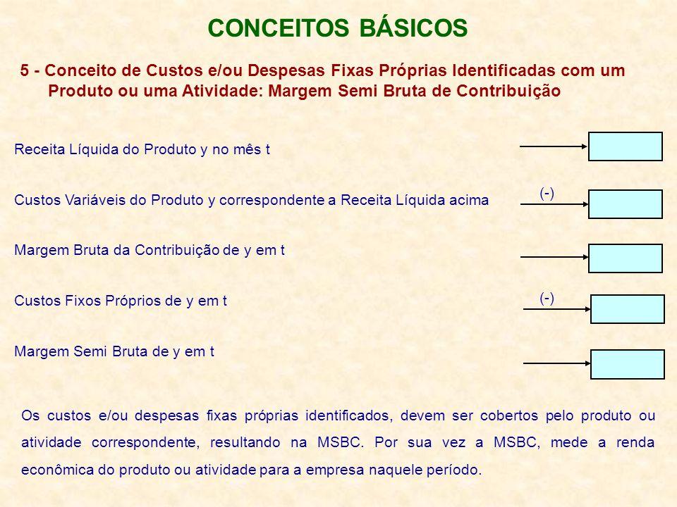 CONCEITOS BÁSICOS 5 - Conceito de Custos e/ou Despesas Fixas Próprias Identificadas com um.