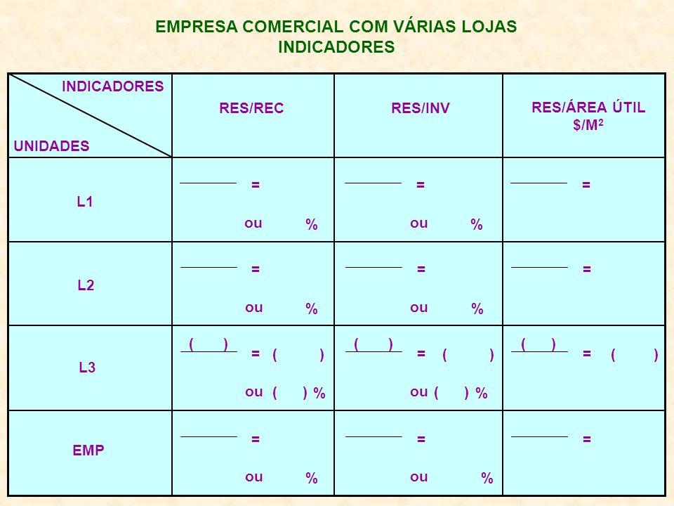 EMPRESA COMERCIAL COM VÁRIAS LOJAS