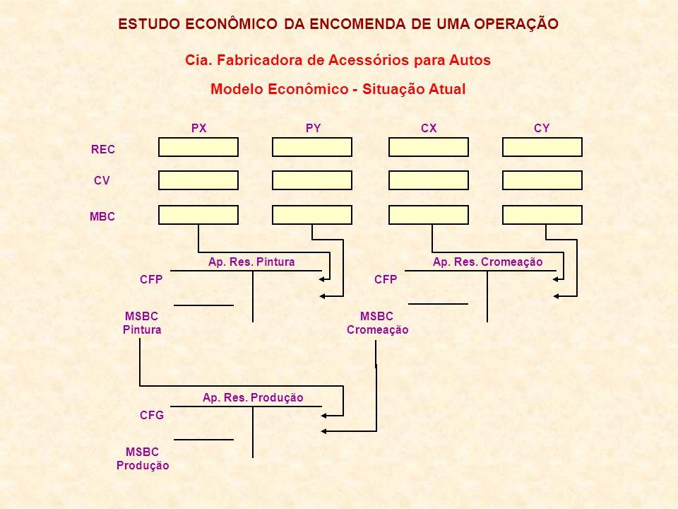 ESTUDO ECONÔMICO DA ENCOMENDA DE UMA OPERAÇÃO