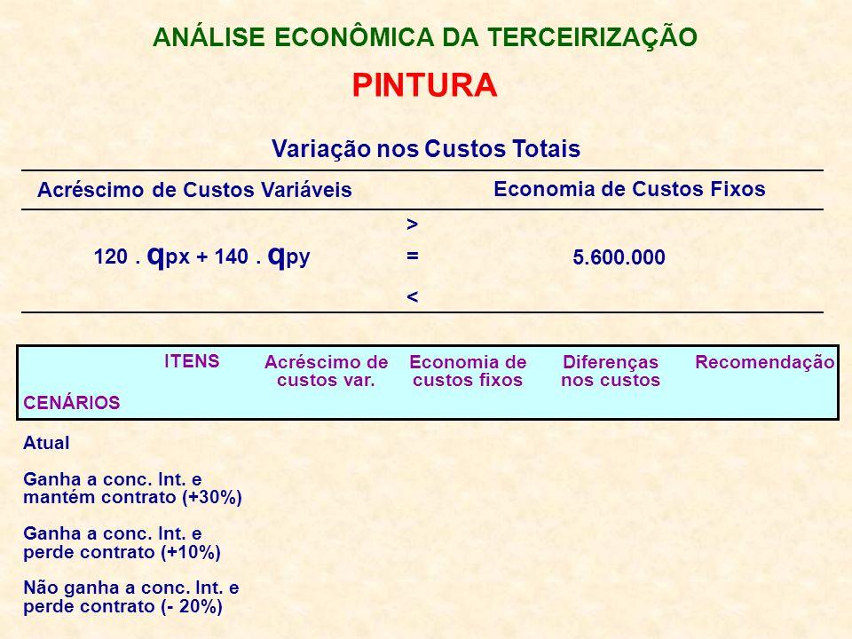 ANÁLISE ECONÔMICA DA TERCEIRIZAÇÃO Variação nos Custos Totais