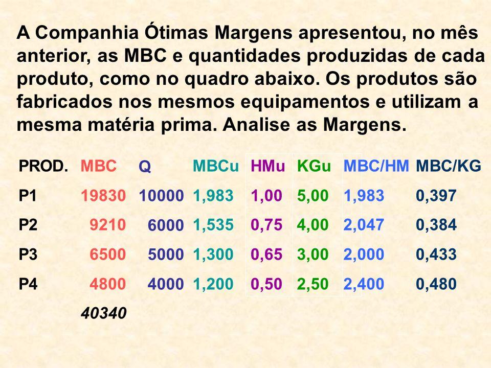 A Companhia Ótimas Margens apresentou, no mês anterior, as MBC e quantidades produzidas de cada produto, como no quadro abaixo. Os produtos são fabricados nos mesmos equipamentos e utilizam a mesma matéria prima. Analise as Margens.