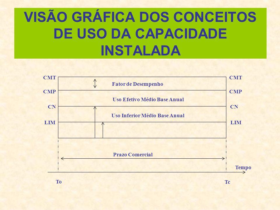 VISÃO GRÁFICA DOS CONCEITOS DE USO DA CAPACIDADE INSTALADA