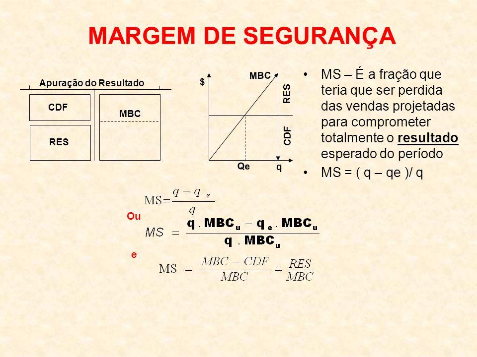 MARGEM DE SEGURANÇA MS – É a fração que teria que ser perdida das vendas projetadas para comprometer totalmente o resultado esperado do período.