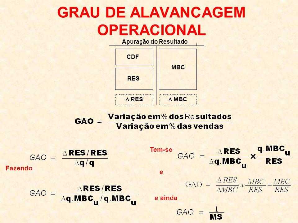GRAU DE ALAVANCAGEM OPERACIONAL