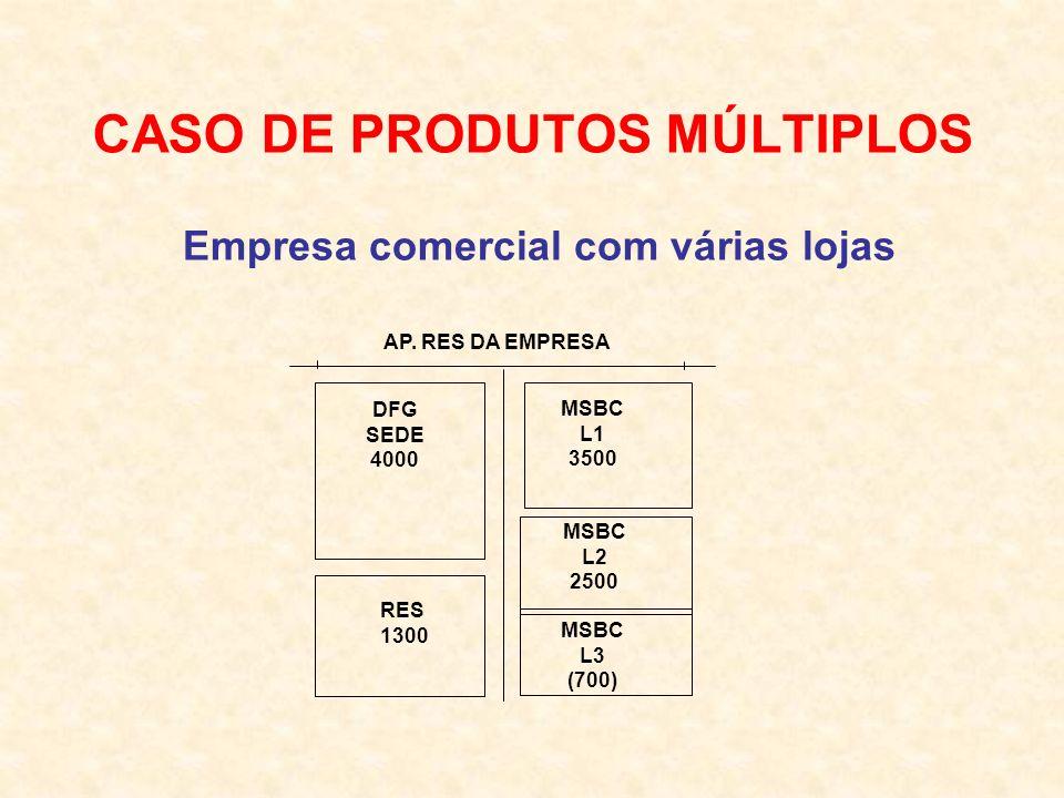 CASO DE PRODUTOS MÚLTIPLOS
