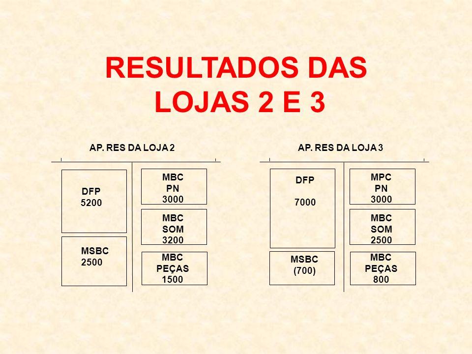 RESULTADOS DAS LOJAS 2 E 3 AP. RES DA LOJA 2 AP. RES DA LOJA 3 MBC PN
