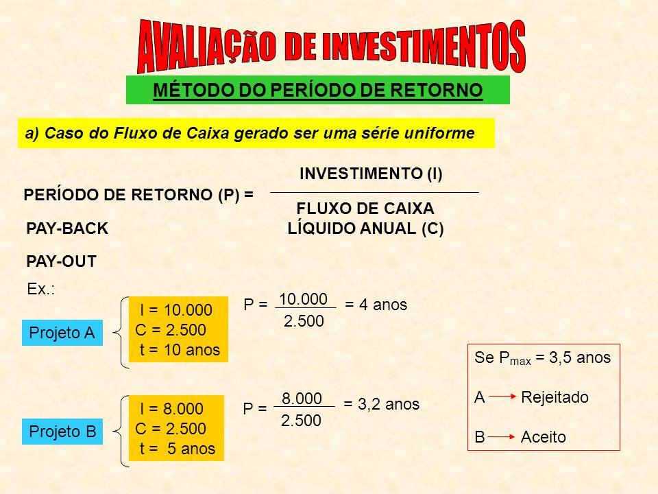 MÉTODO DO PERÍODO DE RETORNO PERÍODO DE RETORNO (P) =