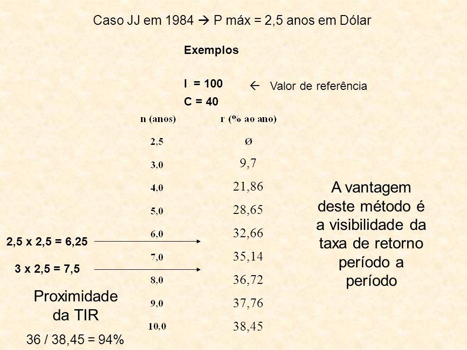Caso JJ em 1984  P máx = 2,5 anos em Dólar
