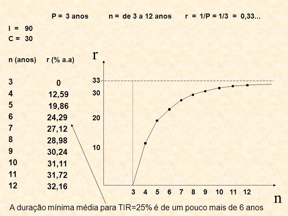 P = n = r = 3 anos de 3 a 12 anos 1/P = 1/3 = 0,33...