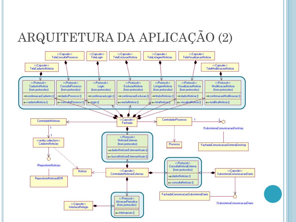 ARQUITETURA DA APLICAÇÃO (2)