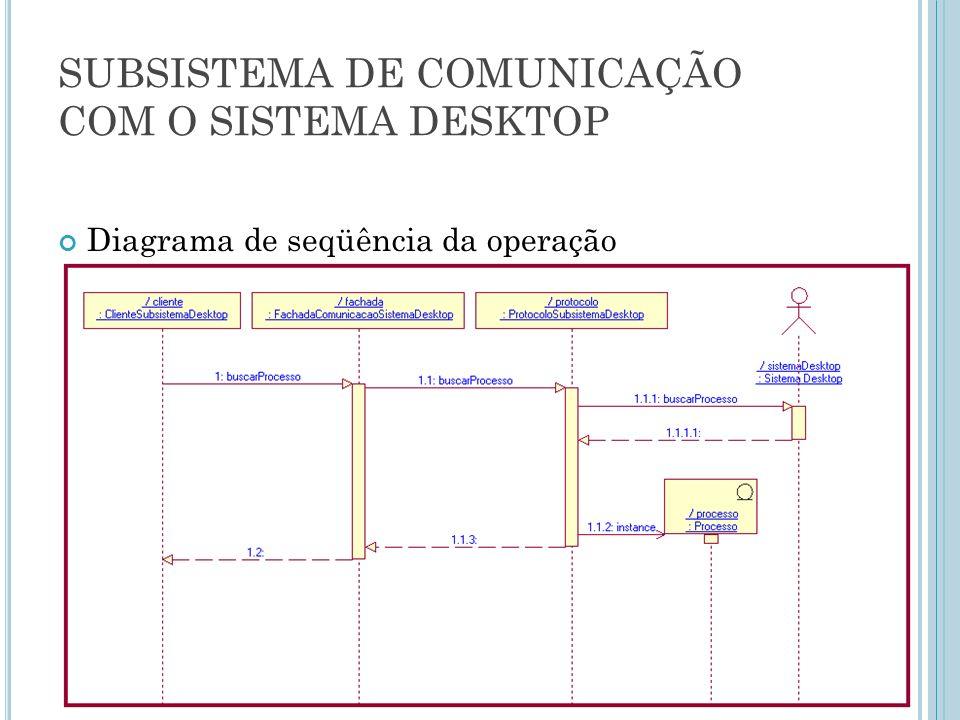 SUBSISTEMA DE COMUNICAÇÃO COM O SISTEMA DESKTOP