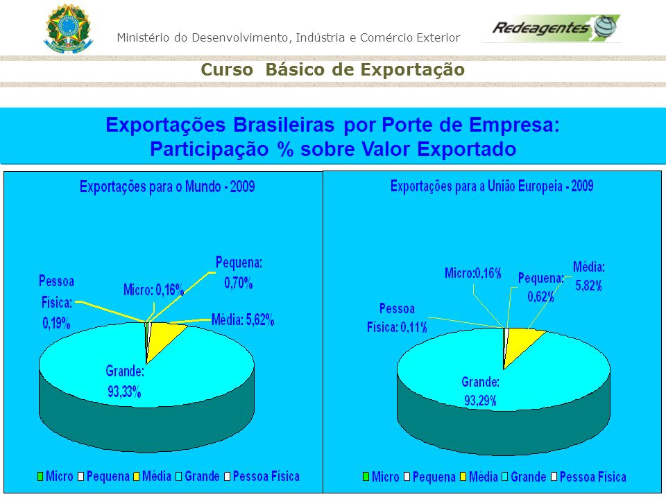 Exportações Brasileiras por Porte de Empresa: Participação % sobre Valor Exportado