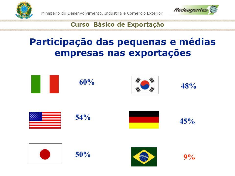 Participação das pequenas e médias empresas nas exportações
