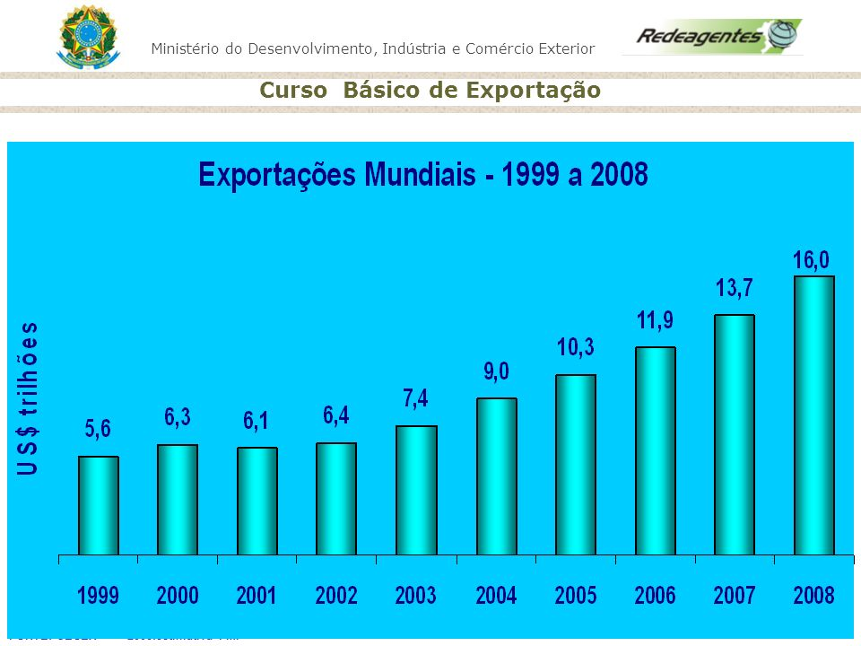 FONTE: SECEX - 2008:estimativa FMI