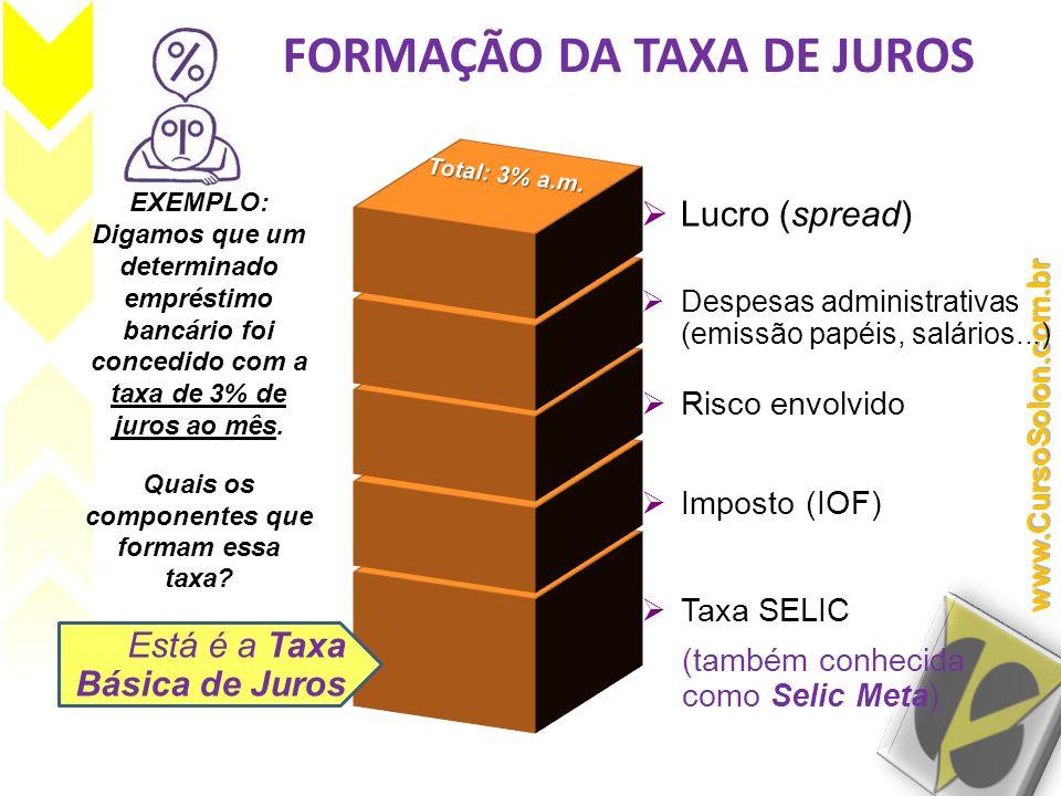 FORMAÇÃO DA TAXA DE JUROS