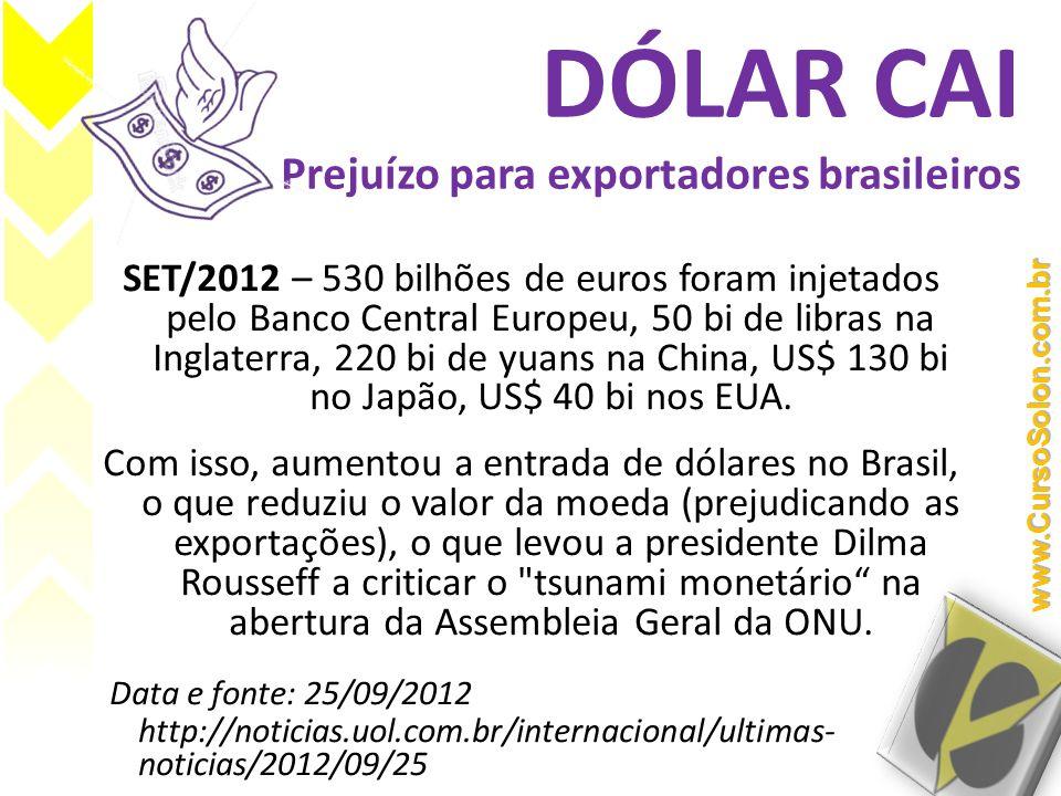 DÓLAR CAI Prejuízo para exportadores brasileiros