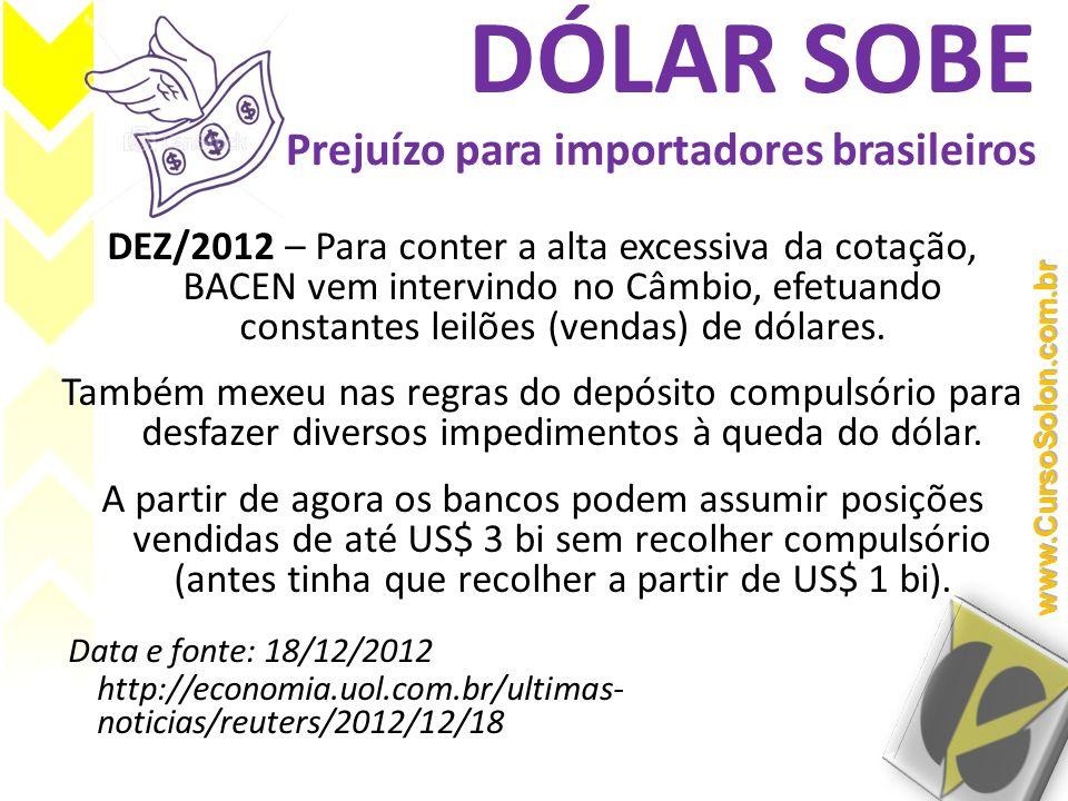DÓLAR SOBE Prejuízo para importadores brasileiros