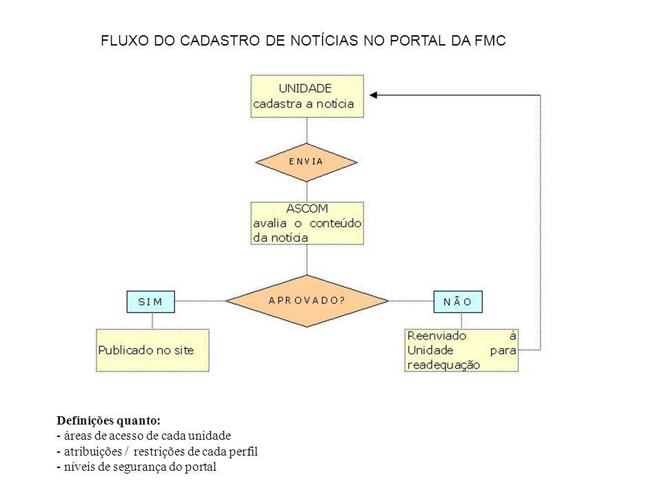 FLUXO DO CADASTRO DE NOTÍCIAS NO PORTAL DA FMC