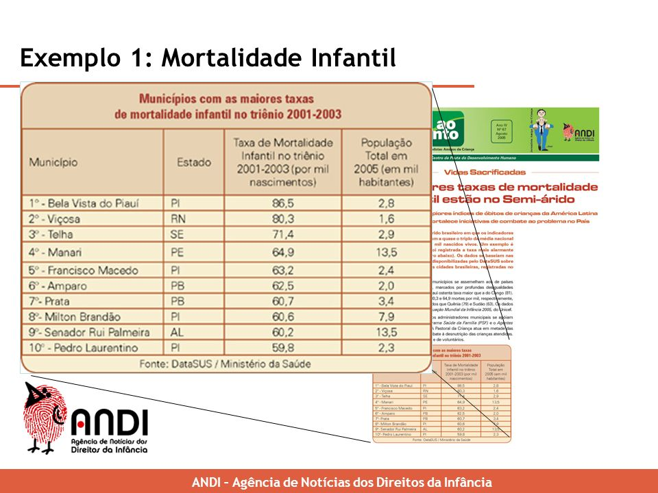 Exemplo 1: Mortalidade Infantil