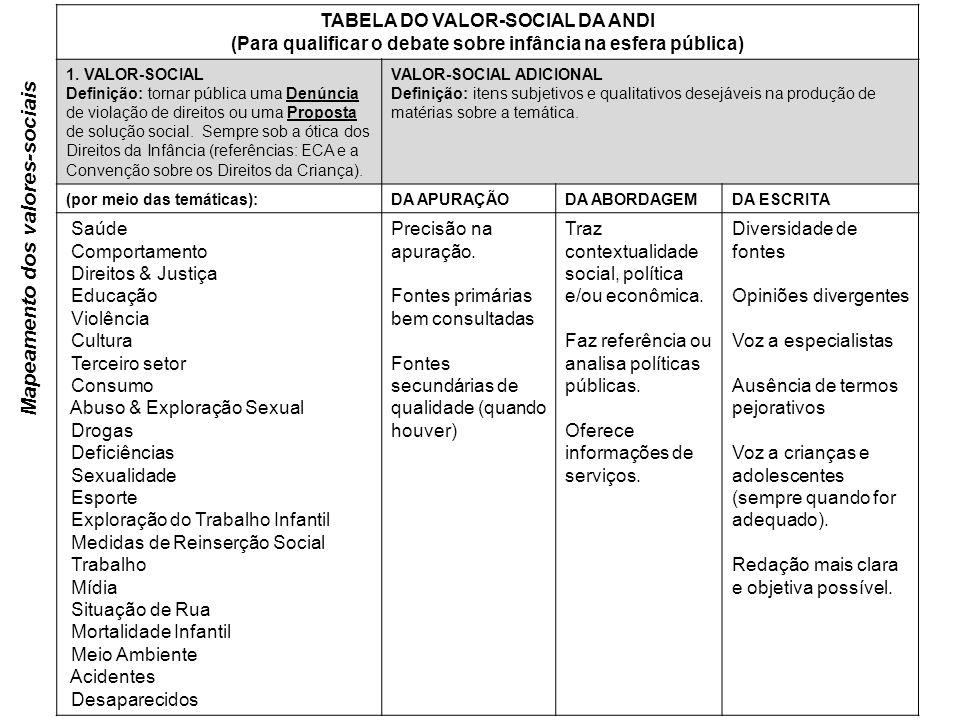 Mapeamento dos valores-sociais