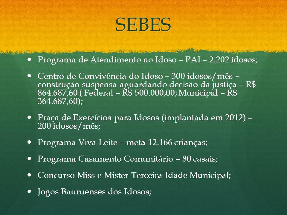 SEBES Programa de Atendimento ao Idoso – PAI – 2.202 idosos;