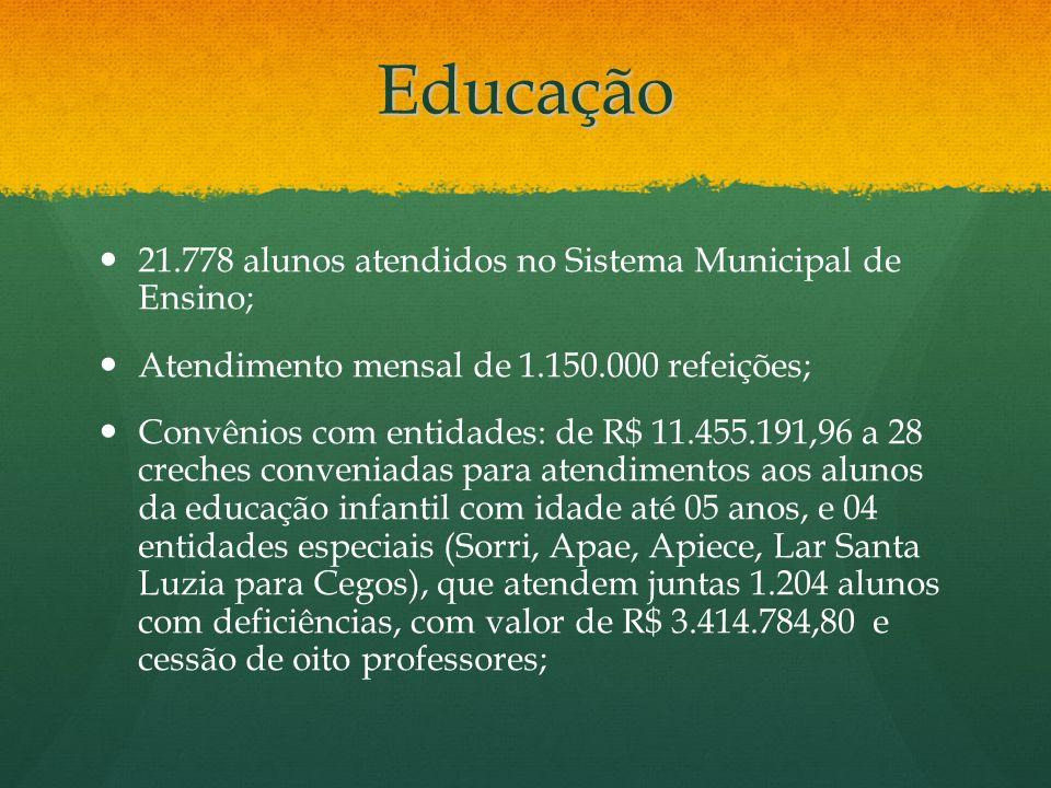 Educação 21.778 alunos atendidos no Sistema Municipal de Ensino;