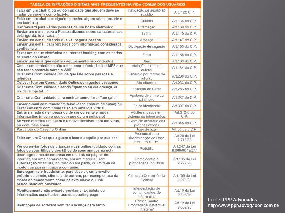 Fonte: PPP Advogados http://www.pppadvogados.com.br/