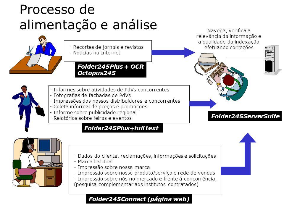 Processo de alimentação e análise