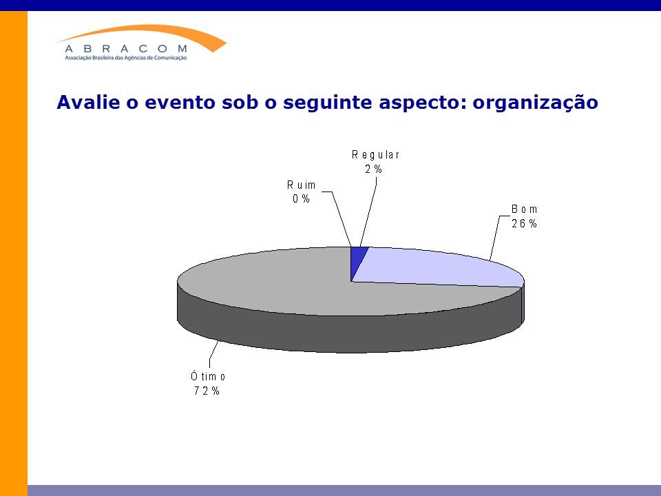 Avalie o evento sob o seguinte aspecto: organização