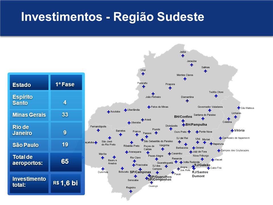 Investimentos - Região Sudeste
