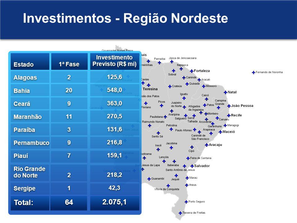 Investimento Previsto (R$ mi)