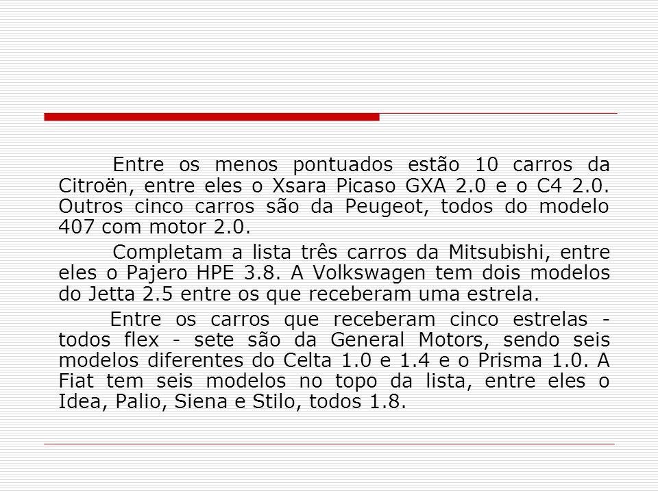 Entre os menos pontuados estão 10 carros da Citroën, entre eles o Xsara Picaso GXA 2.0 e o C4 2.0. Outros cinco carros são da Peugeot, todos do modelo 407 com motor 2.0.