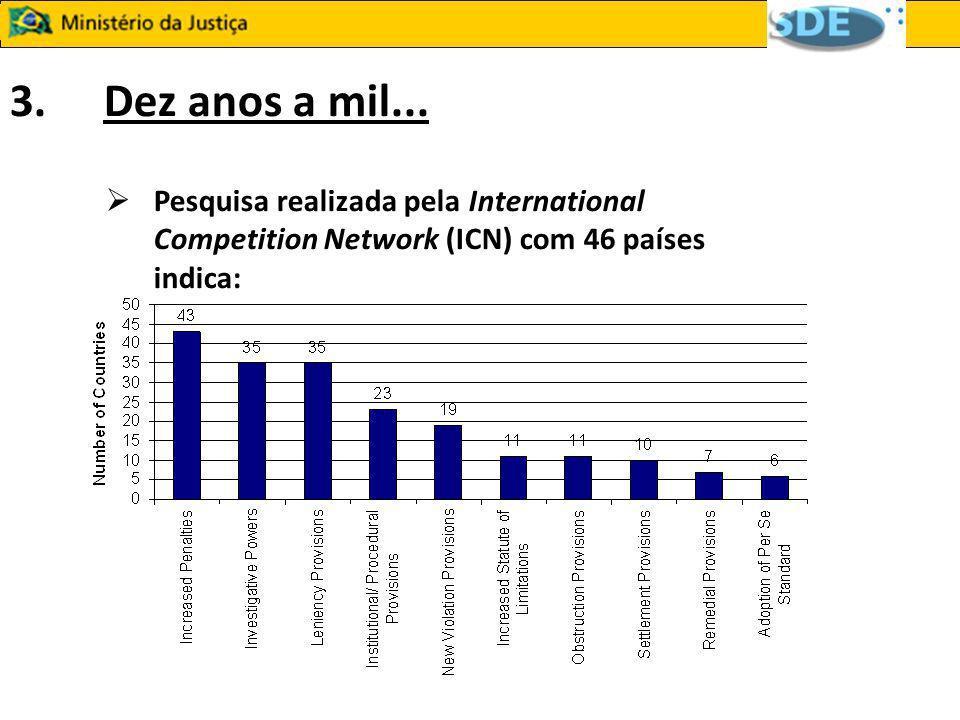 3. Dez anos a mil... Pesquisa realizada pela International Competition Network (ICN) com 46 países indica: