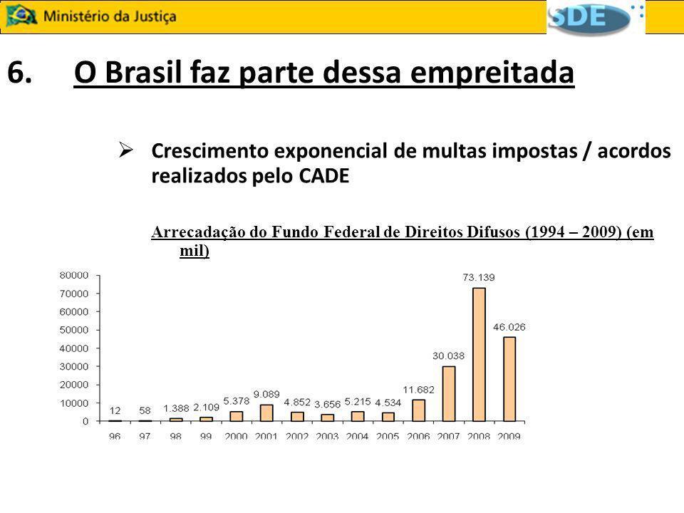 6. O Brasil faz parte dessa empreitada