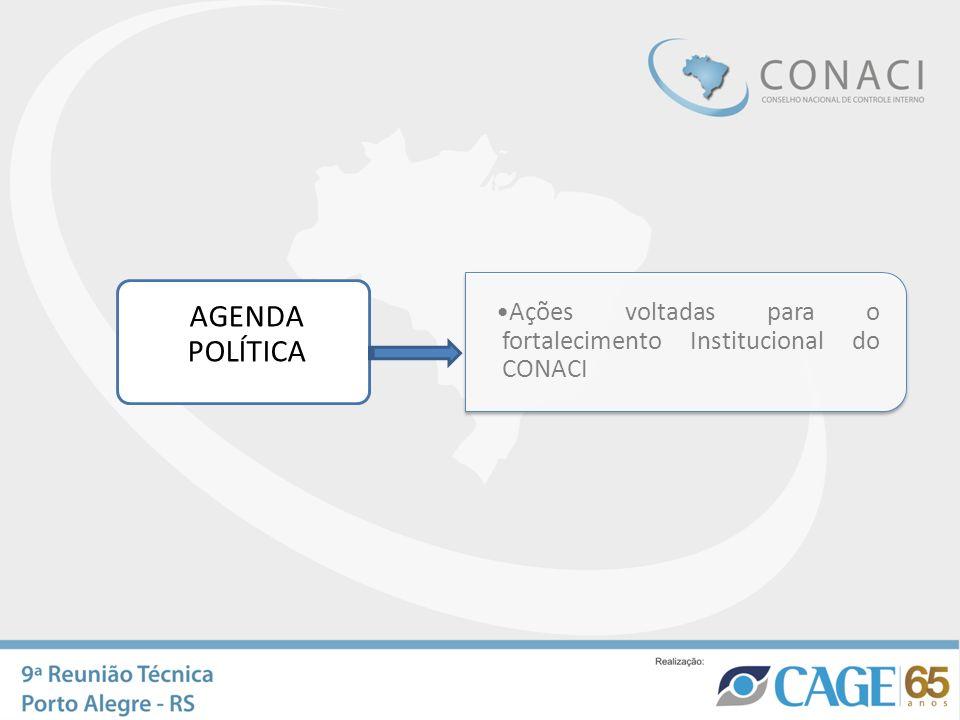 AGENDA POLÍTICA Ações voltadas para o fortalecimento Institucional do CONACI. Proposta de Trabalho.