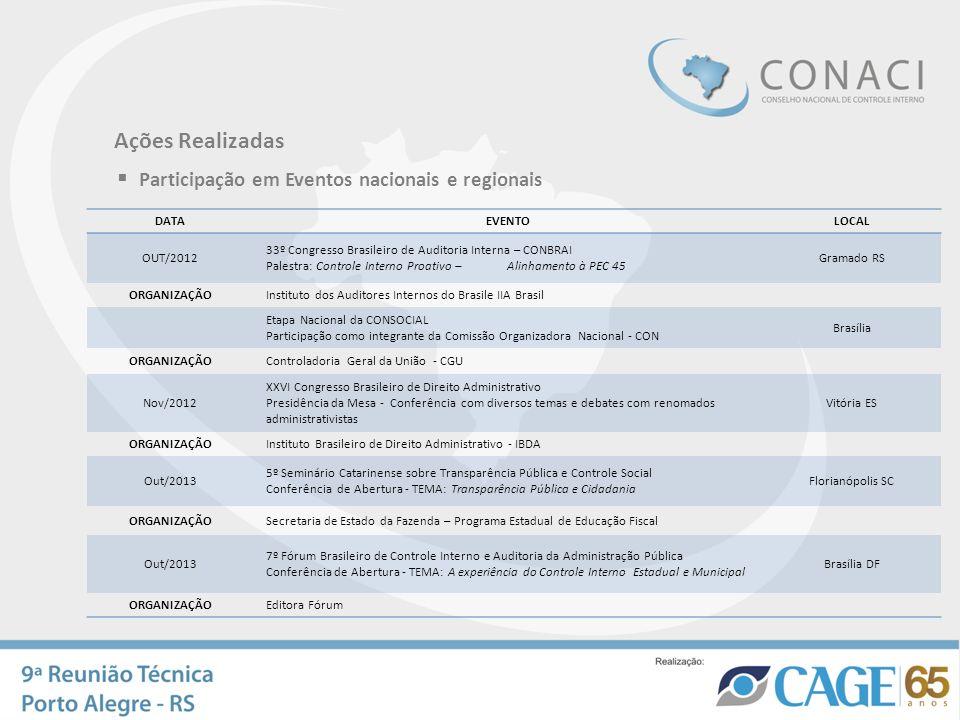 Participação em Eventos nacionais e regionais