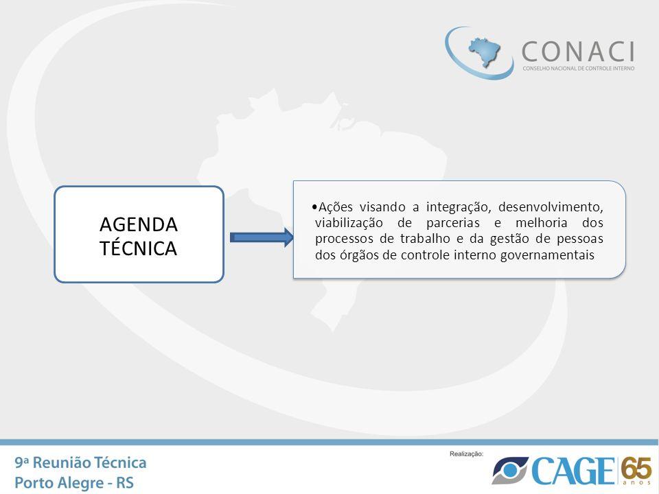 Ações visando a integração, desenvolvimento, viabilização de parcerias e melhoria dos processos de trabalho e da gestão de pessoas dos órgãos de controle interno governamentais