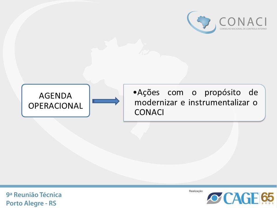 AGENDA OPERACIONAL Ações com o propósito de modernizar e instrumentalizar o CONACI