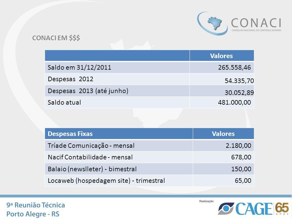CONACI EM $$$ Valores. Saldo em 31/12/2011. 265.558,46. Despesas 2012. 54.335,70. Despesas 2013 (até junho)