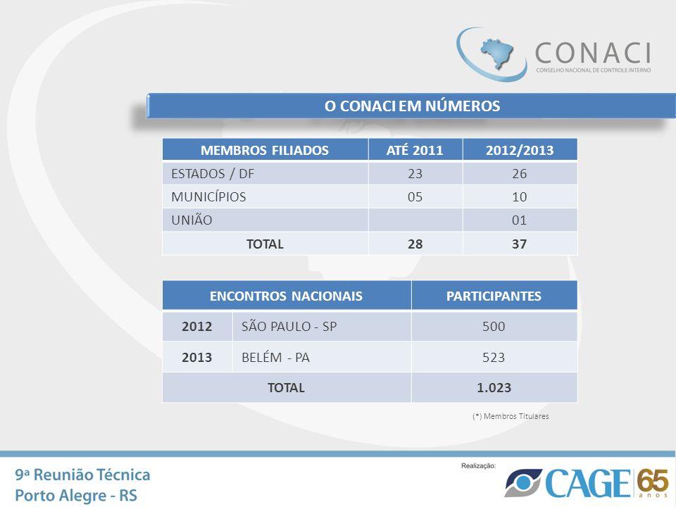 O CONACI EM NÚMEROS MEMBROS FILIADOS ATÉ 2011 2012/2013 ESTADOS / DF