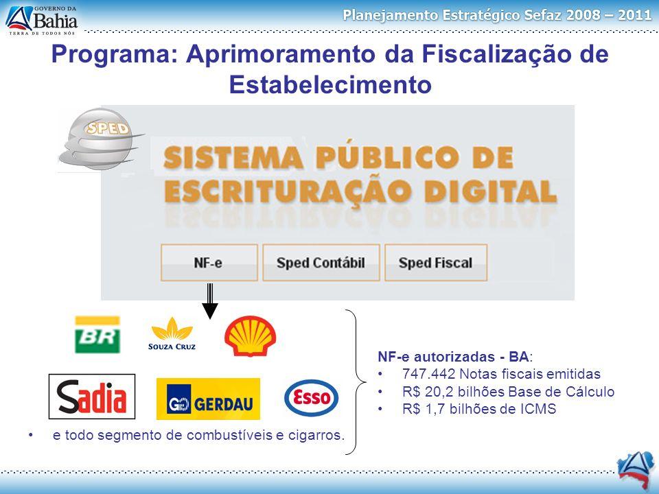 Programa: Aprimoramento da Fiscalização de Estabelecimento