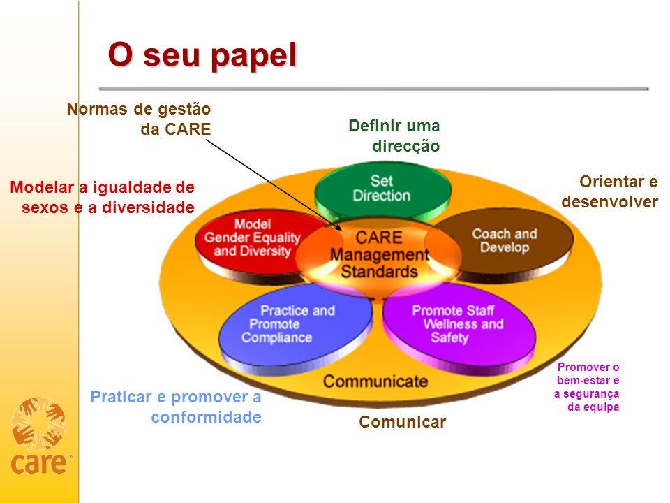 O seu papel Normas de gestão da CARE Definir uma direcção