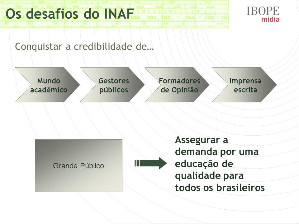 Os desafios do INAF Conquistar a credibilidade de…