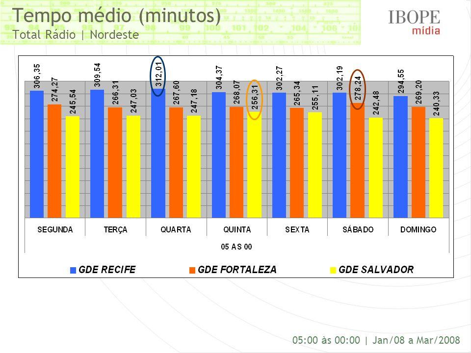 Tempo médio (minutos) Total Rádio | Nordeste