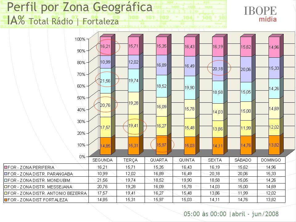 Perfil por Zona Geográfica IA% Total Rádio | Fortaleza