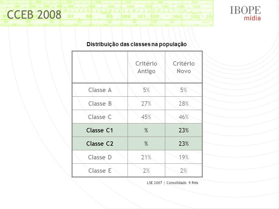 Distribuição das classes na população