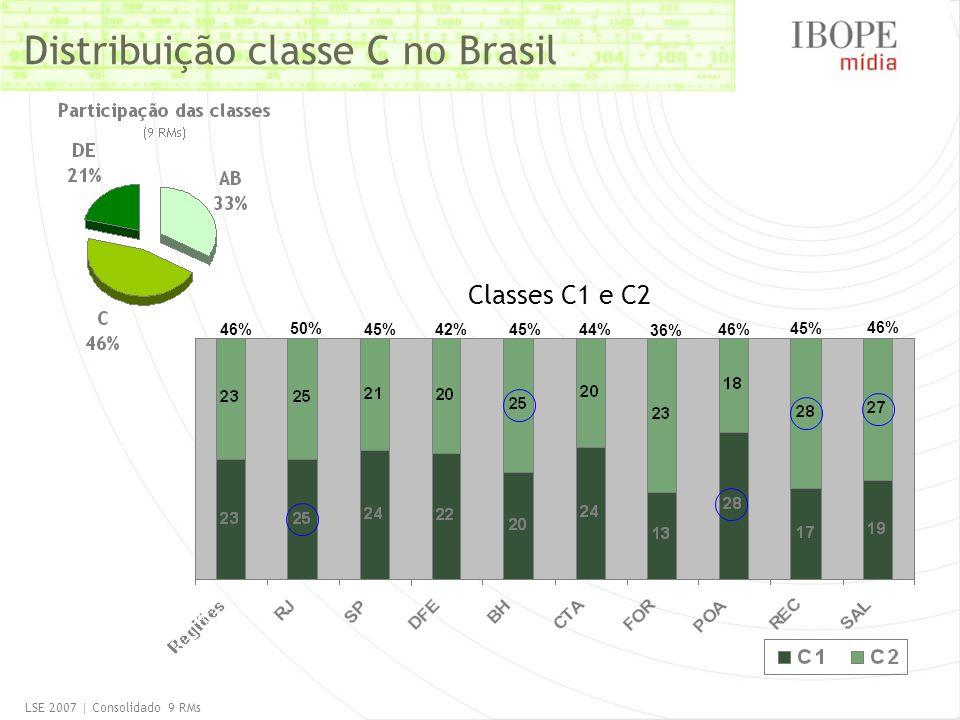 Distribuição classe C no Brasil