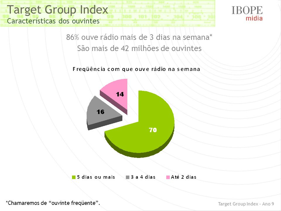 Target Group Index Características dos ouvintes